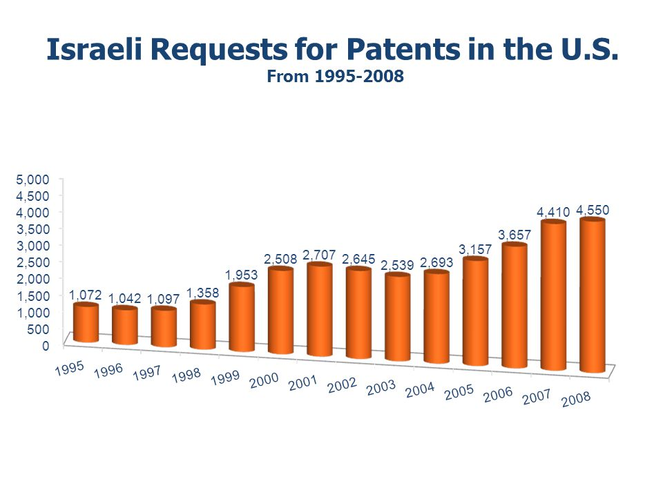 Israeli Requests for Patents in the U.S. From 1995-2008