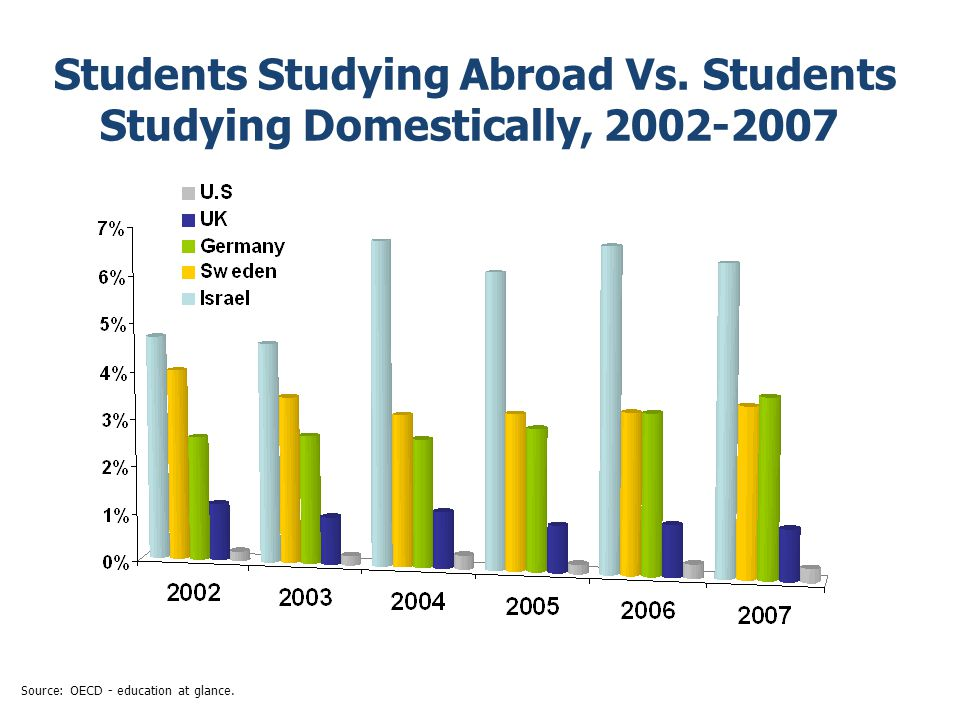 Students Studying Abroad Vs.