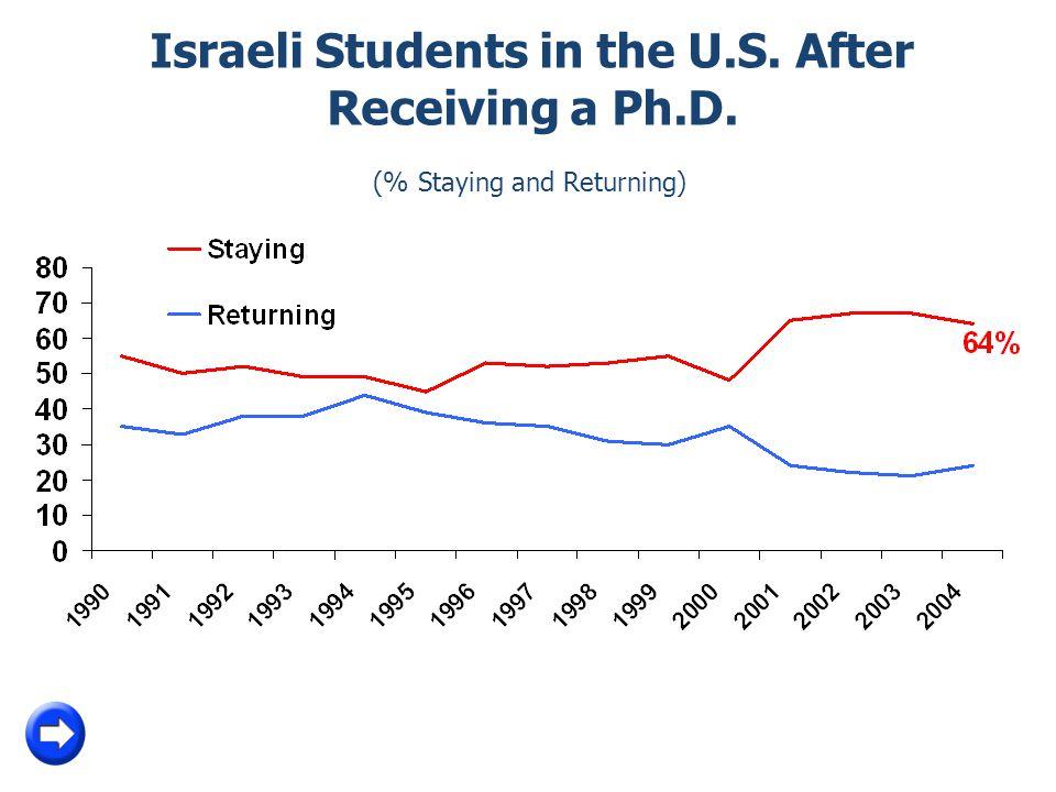 Israeli Students in the U.S. After Receiving a Ph.D. (% Staying and Returning) *לפי תוכניותיהם בשנה לאחר קבלת התואר