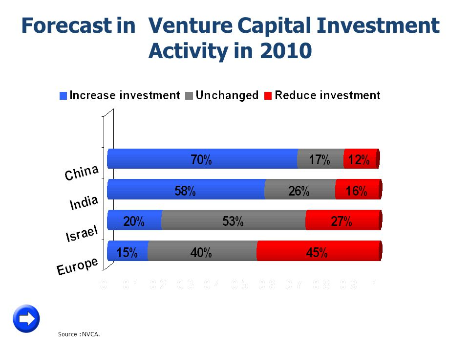 Forecast in Venture Capital Investment Activity in 2010 Source: NVCA.