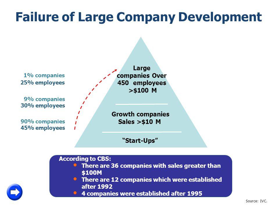 1% companies 25% employees 5 9% companies 30% employees 90% companies 45% employees Large companies Over 450 employees >$100 M Growth companies Sales