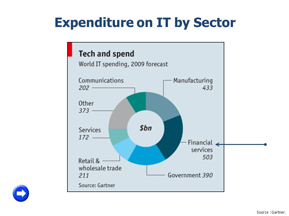Source: Gartner. Expenditure on IT by Sector
