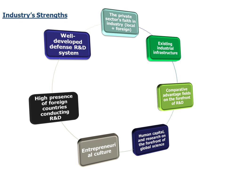 ~ Review Program Highlights High-tech Industries Strengths Signs of Weakness ~ The Program Tool box ~ Summary ~ Appendices
