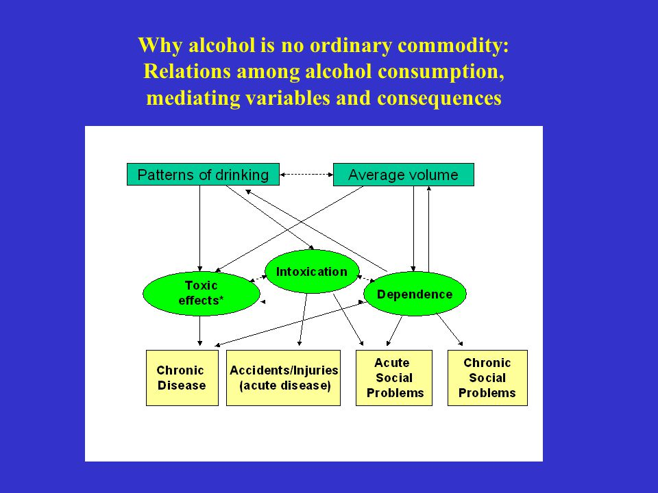 Why alcohol is no ordinary commodity: Relations among alcohol consumption, mediating variables and consequences