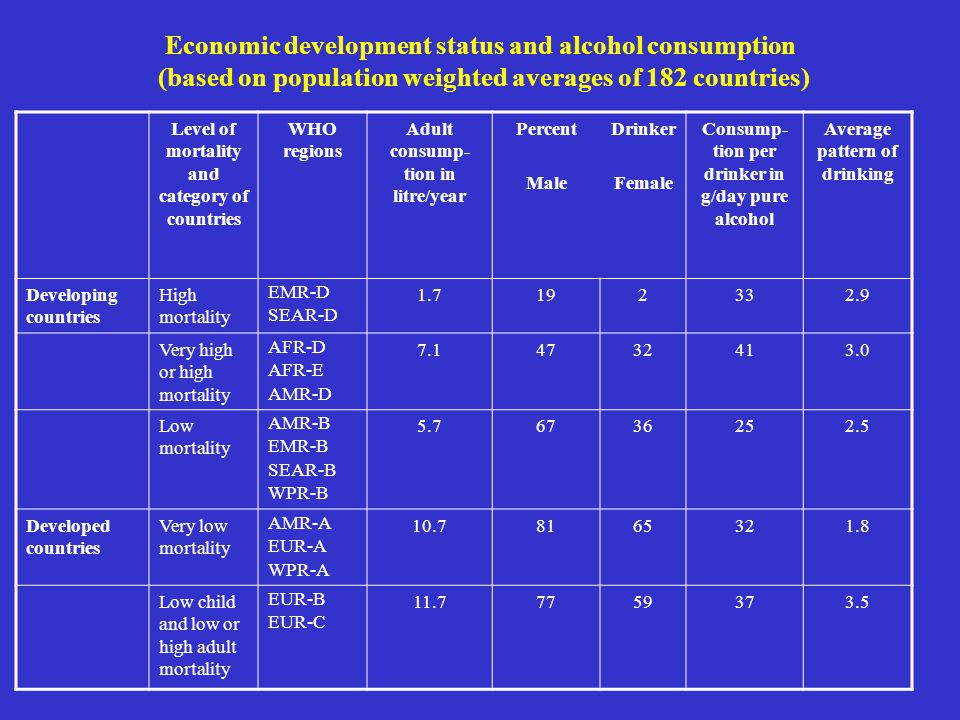 Economic development status and alcohol consumption (based on population weighted averages of 182 countries) Level of mortality and category of countr