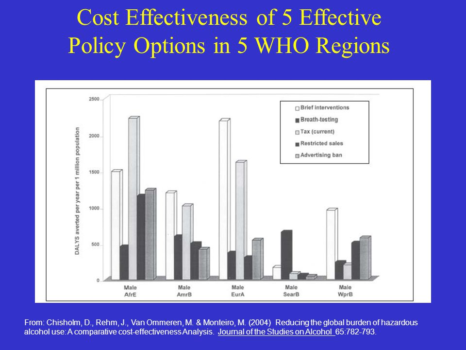 From: Chisholm, D., Rehm, J., Van Ommeren, M. & Monteiro, M. (2004) Reducing the global burden of hazardous alcohol use: A comparative cost-effectiven