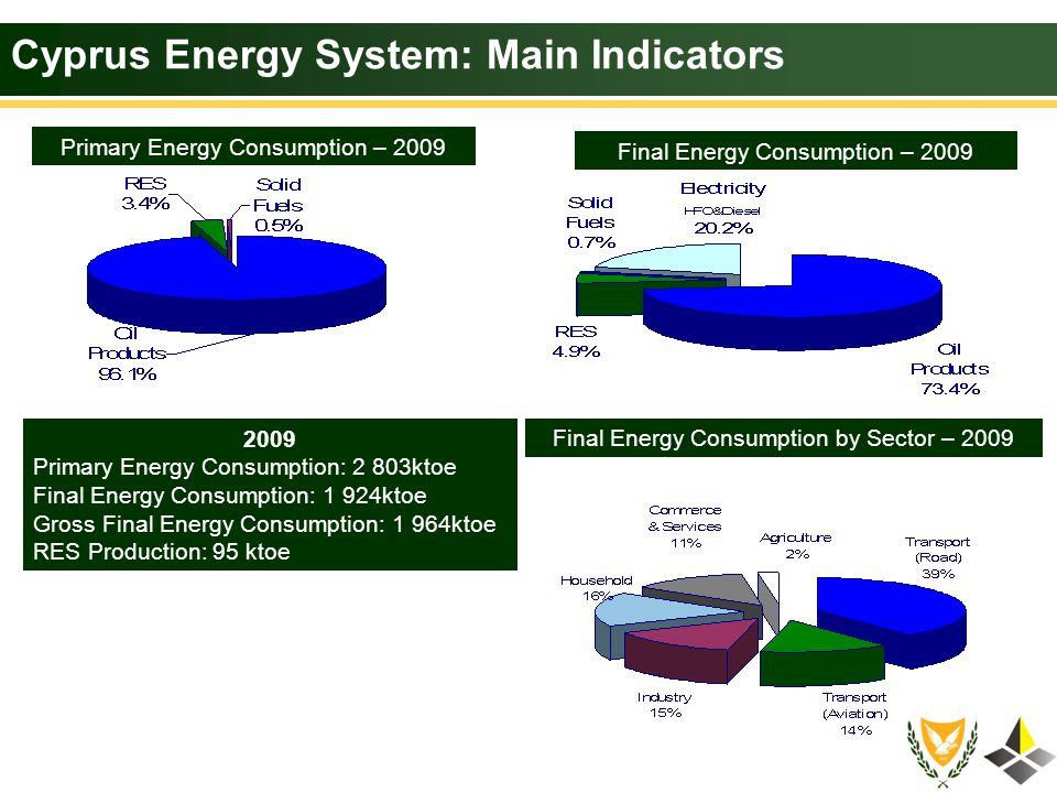 Cyprus Energy System: Main Indicators Final Energy Consumption (2.2% mean annual increase) Final Electricity Consumption (6.8% mean annual increase) Cost of Oil Products Import ktoe GWhr Cost of Oil Products Import – 2009: 970 million 17% of the country s total imports 6.3% of the country s GDP