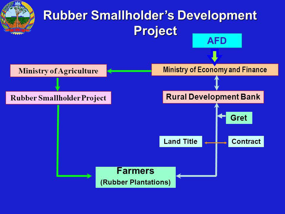 Ministry of Economy and Finance AFD Rural Development Bank Rubber Smallholder Project Land Title Farmers (Rubber Plantations) Contract Ministry of Agriculture Rubber Smallholders Development Project Gret