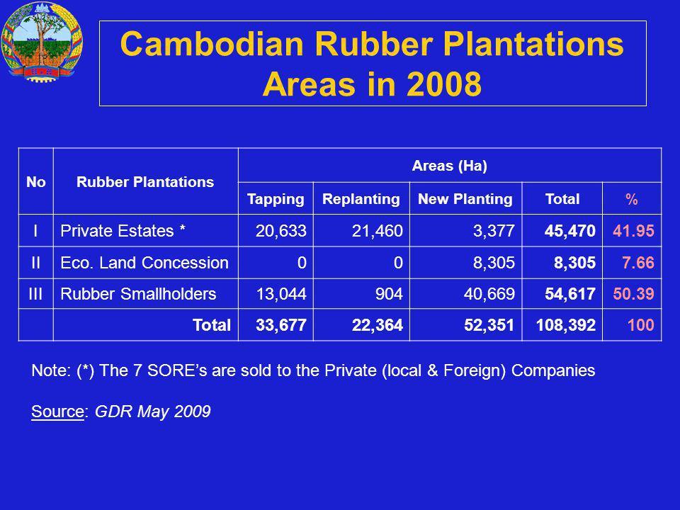 Cambodian Rubber Plantations Areas in 2008 NoRubber Plantations Areas (Ha) TappingReplantingNew PlantingTotal% IPrivate Estates *20,63321,4603,37745,47041.95 IIEco.