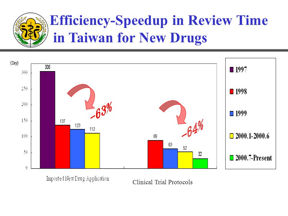 Efficiency-Speedup in Review Time in Taiwan for New Drugs Clinical Trial Protocols