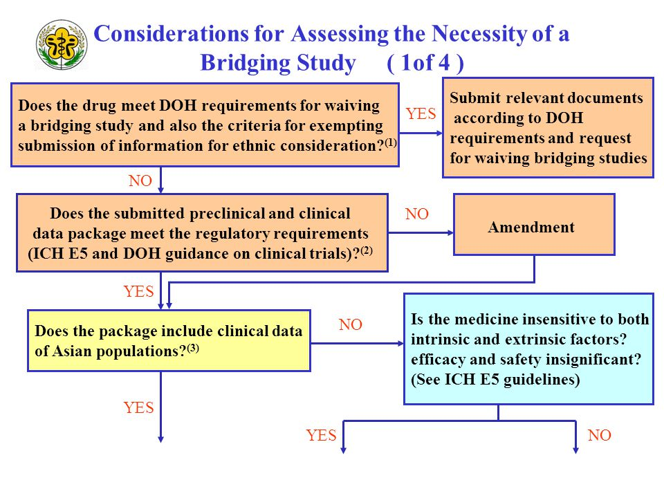 Considerations for Assessing the Necessity of a Bridging Study ( 1of 4 ) Does the drug meet DOH requirements for waiving a bridging study and also the