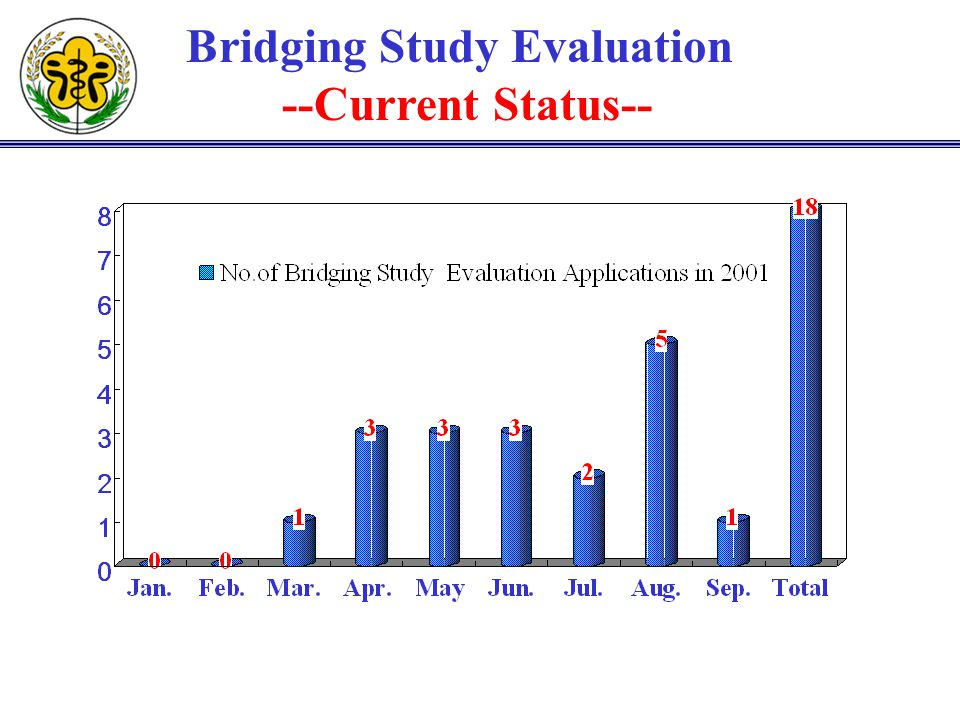 Bridging Study Evaluation --Current Status--