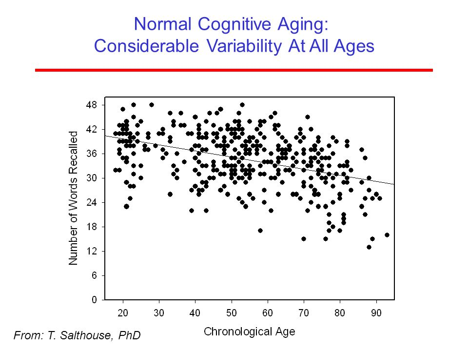 ISOA (www.aging-institute.org) Normal Cognitive Aging: Considerable Variability At All Ages From: T. Salthouse, PhD