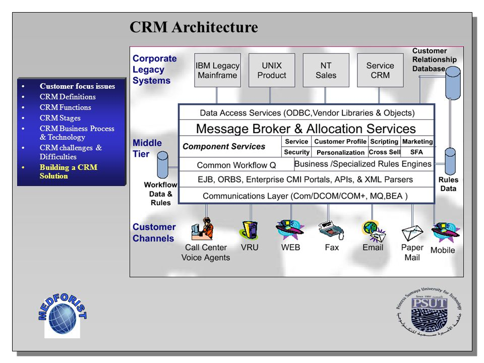 19 Customer focus issues CRM Definitions CRM Functions CRM Stages CRM Business Process & Technology CRM challenges & Difficulties Building a CRM Solut