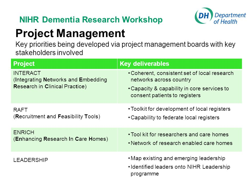 NIHR Dementia Research Workshop Project Management Key priorities being developed via project management boards with key stakeholders involved RAFT (Recruitment and Feasibility Tools) INTERACT (Integrating Networks and Embedding Research in Clinical Practice) ENRICH (Enhancing Research In Care Homes) LEADERSHIP ProjectKey deliverables Map existing and emerging leadership Identified leaders onto NIHR Leadership programme Tool kit for researchers and care homes Network of research enabled care homes Toolkit for development of local registers Capability to federate local registers Coherent, consistent set of local research networks across country Capacity & capability in core services to consent patients to registers