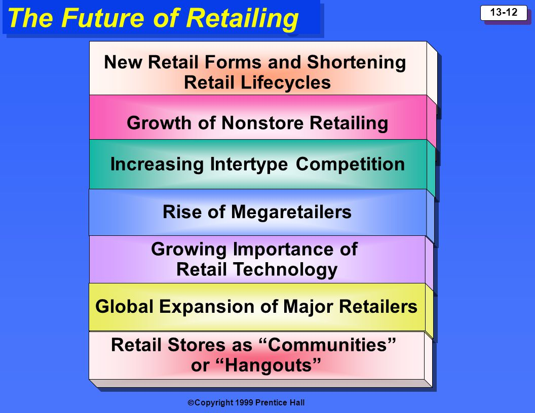 Copyright 1999 Prentice Hall 13-12 New Retail Forms and Shortening Retail Lifecycles New Retail Forms and Shortening Retail Lifecycles The Future of R