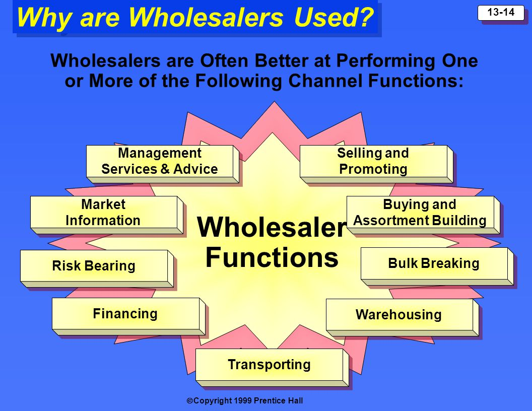 Copyright 1999 Prentice Hall 13-14 Why are Wholesalers Used? Wholesaler Functions Management Services & Advice Management Services & Advice Selling an