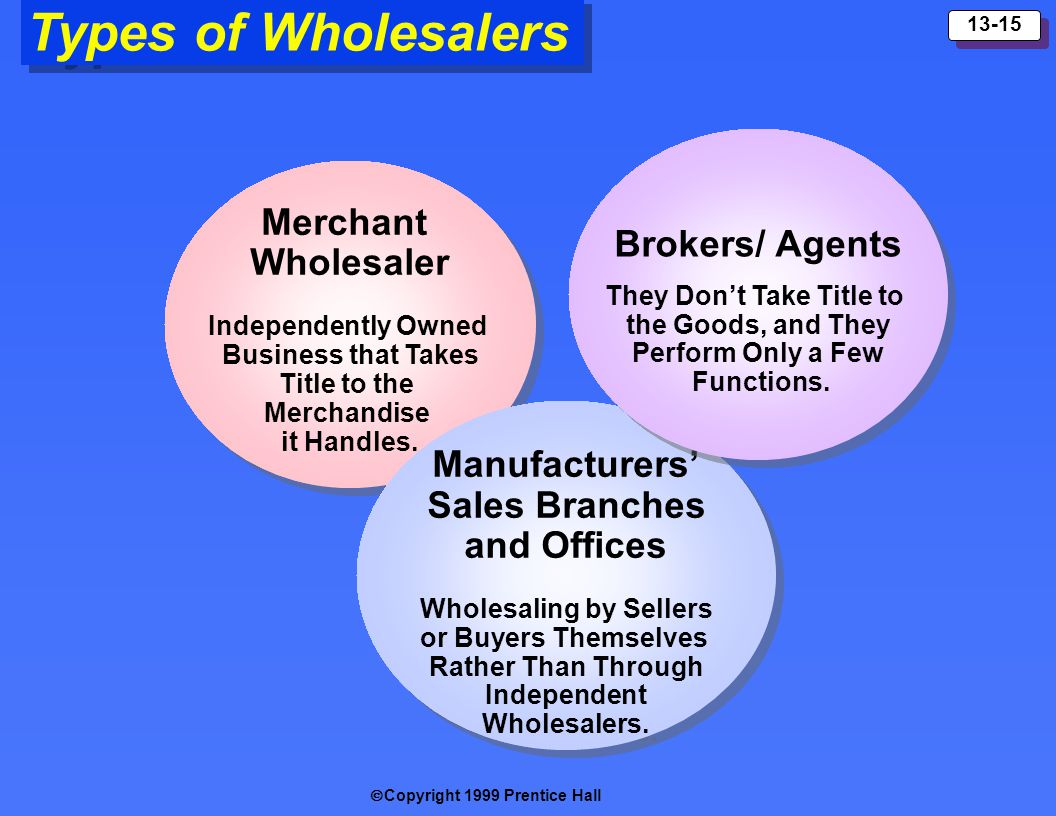 Copyright 1999 Prentice Hall 13-15 Types of Wholesalers Merchant Wholesaler Independently Owned Business that Takes Title to the Merchandise it Handle
