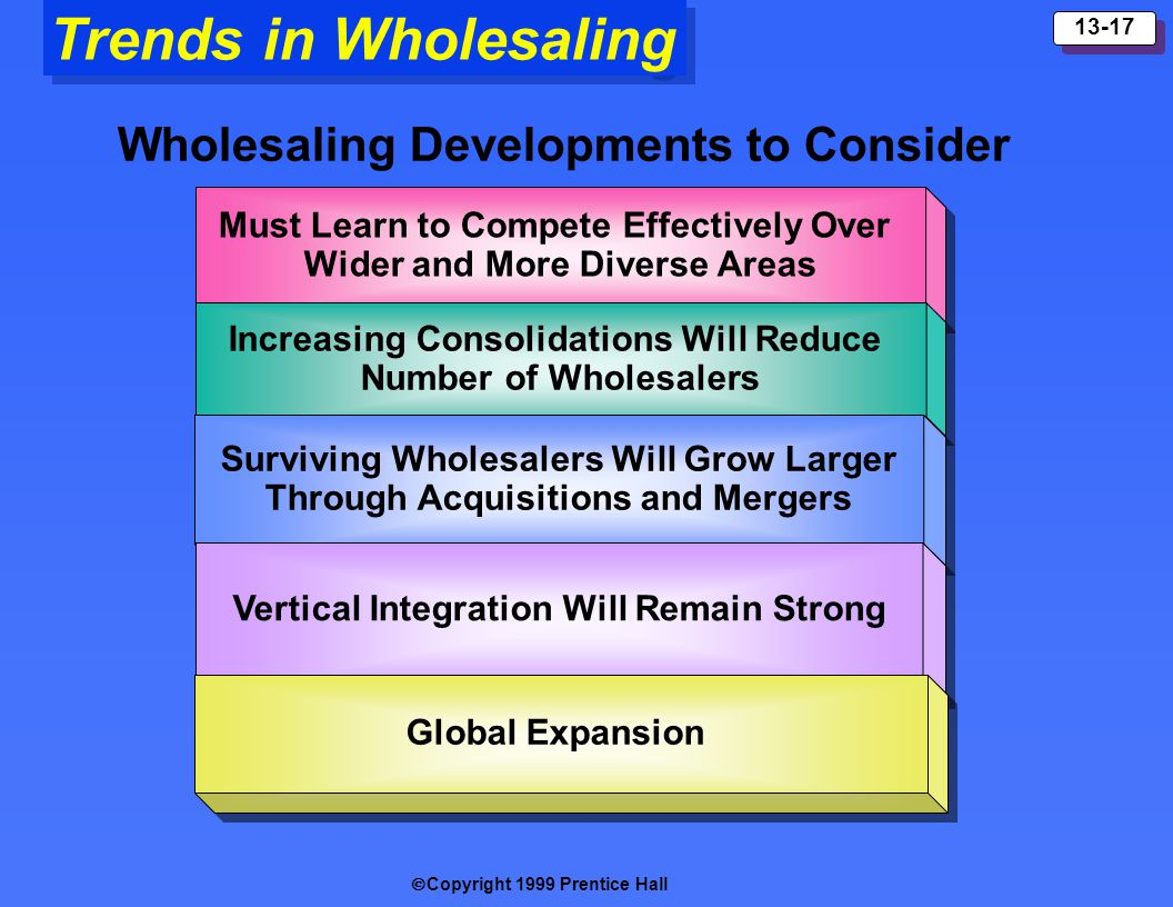 Copyright 1999 Prentice Hall 13-17 Trends in Wholesaling Wholesaling Developments to Consider Must Learn to Compete Effectively Over Wider and More Di