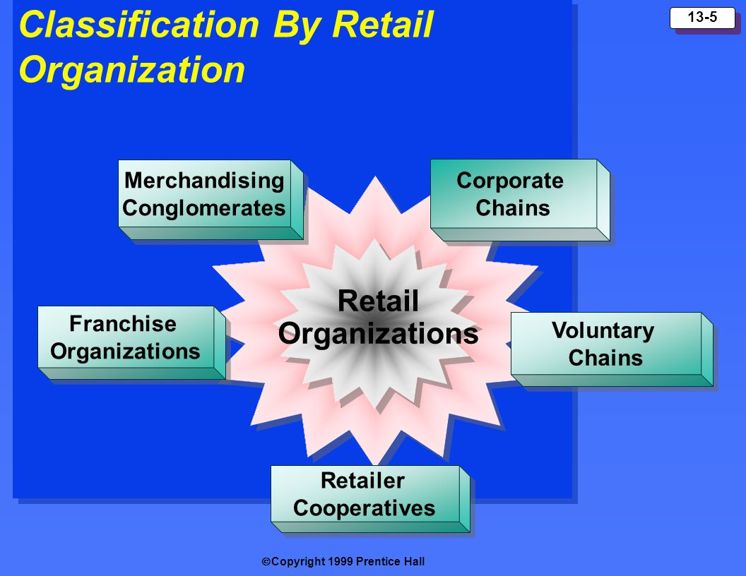 Copyright 1999 Prentice Hall 13-5 Classification By Retail Organization Corporate Chains Corporate Chains Retailer Cooperatives Retailer Cooperatives