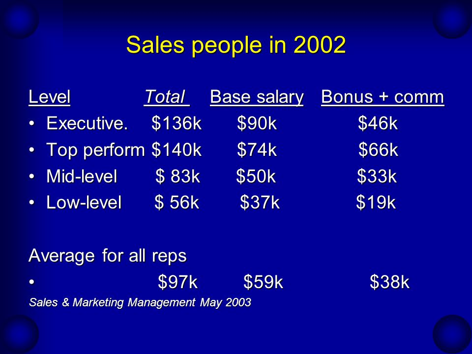Sales people in 2002 Level Total Base salary Bonus + comm Executive. $136k $90k $46kExecutive. $136k $90k $46k Top perform $140k $74k $66kTop perform