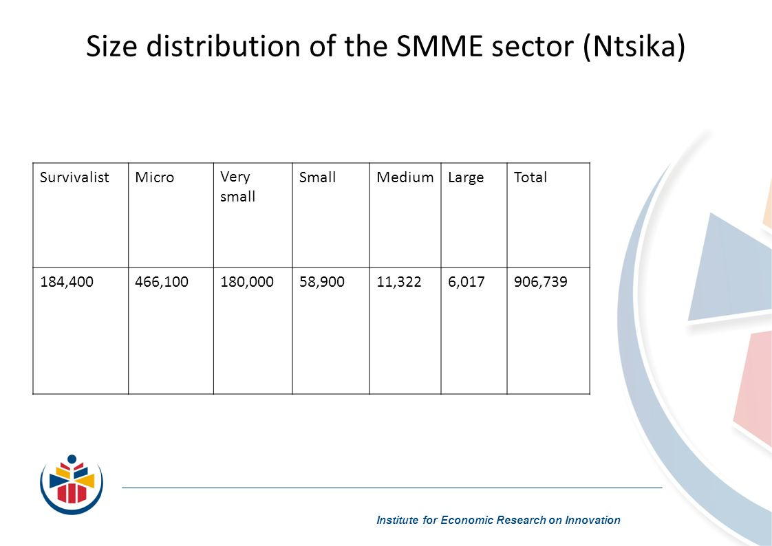 Size distribution of the SMME sector (Ntsika) Institute for Economic Research on Innovation SurvivalistMicroVery small SmallMediumLargeTotal 184,400466,100180,00058,90011,3226,017906,739