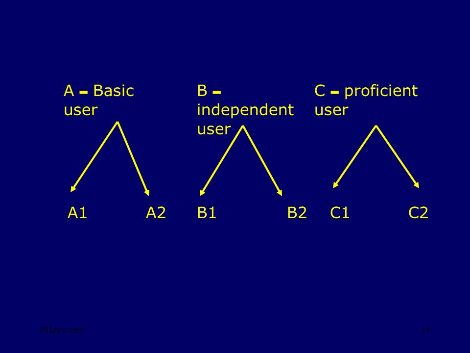 FHeyworth14 A – Basic user A1A2 B – independent user C – proficient user B1B2C1C2