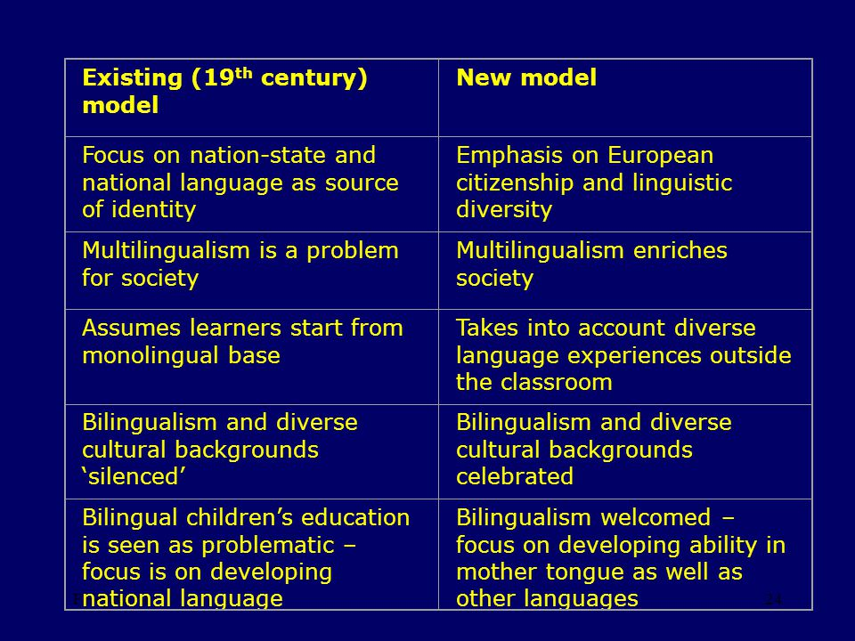 FHeyworth24 Existing (19 th century) model New model Focus on nation-state and national language as source of identity Emphasis on European citizenship and linguistic diversity Multilingualism is a problem for society Multilingualism enriches society Assumes learners start from monolingual base Takes into account diverse language experiences outside the classroom Bilingualism and diverse cultural backgrounds silenced Bilingualism and diverse cultural backgrounds celebrated Bilingual childrens education is seen as problematic – focus is on developing national language Bilingualism welcomed – focus on developing ability in mother tongue as well as other languages
