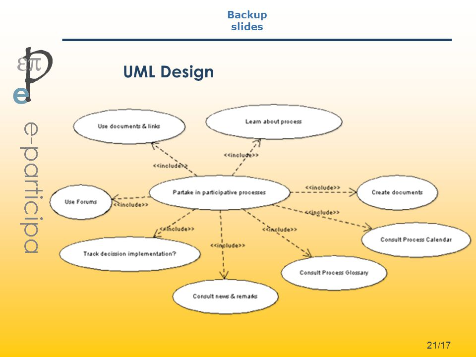 21/17 Backup slides UML Design