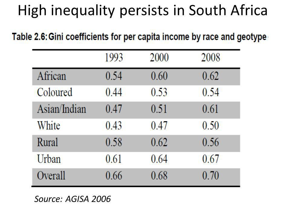 High inequality persists in South Africa Source: AGISA 2006