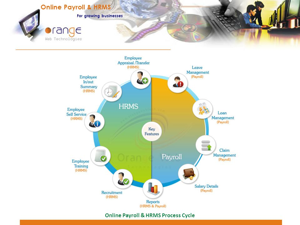 Online Payroll & HRMS For growing businesses Online Payroll & HRMS Process Cycle