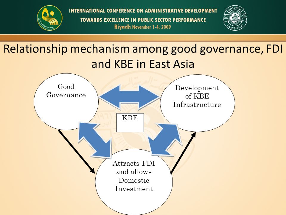 Relationship mechanism among good governance, FDI and KBE in East Asia Good Governance Attracts FDI and allows Domestic Investment Development of KBE