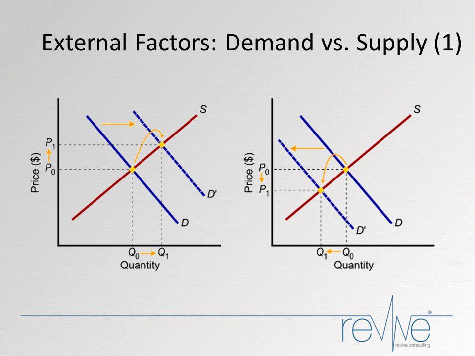 External Factors: Demand vs. Supply (1)