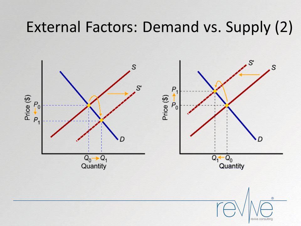 External Factors: Demand vs. Supply (2)