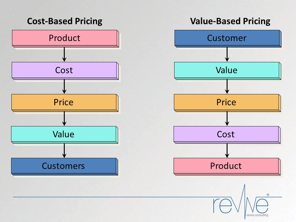 Product Cost Price Value Customers Customer Value Price Cost Product Cost-Based Pricing Value-Based Pricing