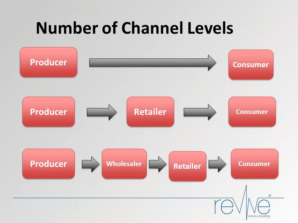 Number of Channel Levels Consumer Retailer Producer Retailer Wholesaler Producer Consumer Producer