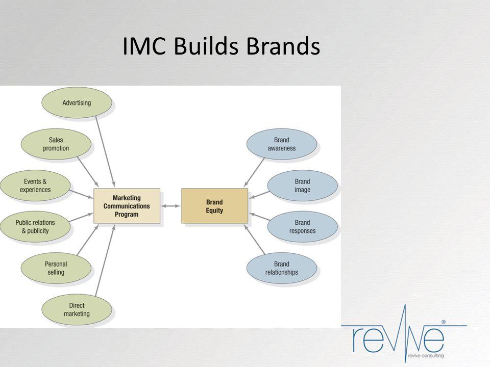 IMC Builds Brands