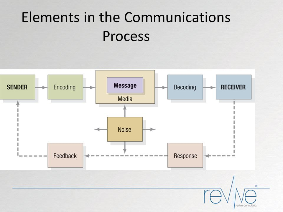 Elements in the Communications Process