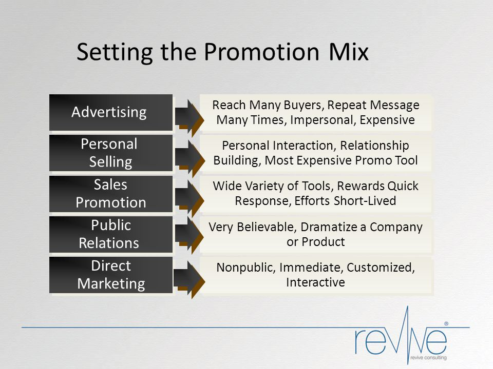 Advertising Personal Selling Personal Selling Sales Promotion Sales Promotion Public Relations Public Relations Direct Marketing Direct Marketing Reac