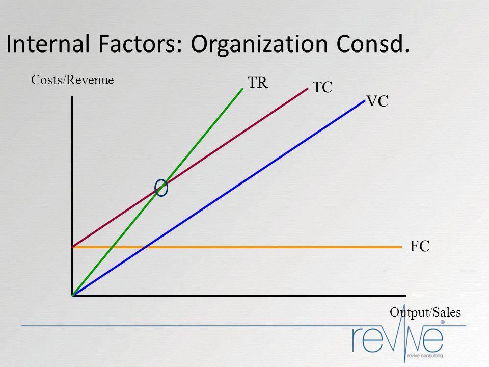 Internal Factors: Organization Consd. Costs/Revenue Output/Sales FC VC TC TR