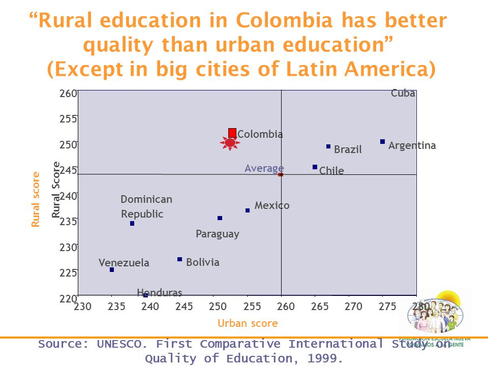 The quality of education in Colombia is close to the average of education in Latin America Per capita income USD $ Score Source: UNESCO. First Compara