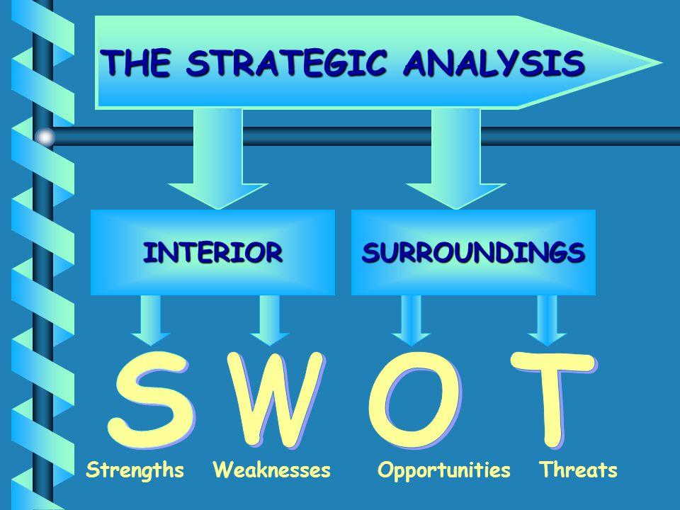 THE STRATEGIC ANALYSIS INTERIORSURROUNDINGS Strengths Weaknesses Opportunities Threats