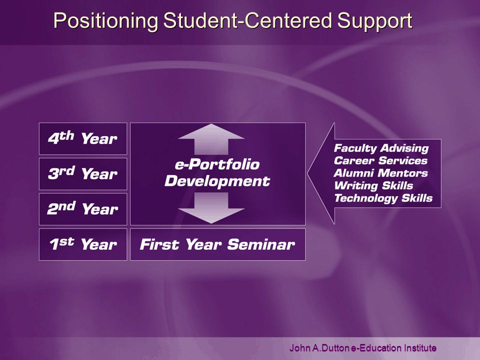 John A.Dutton e-Education Institute Positioning Student-Centered Support