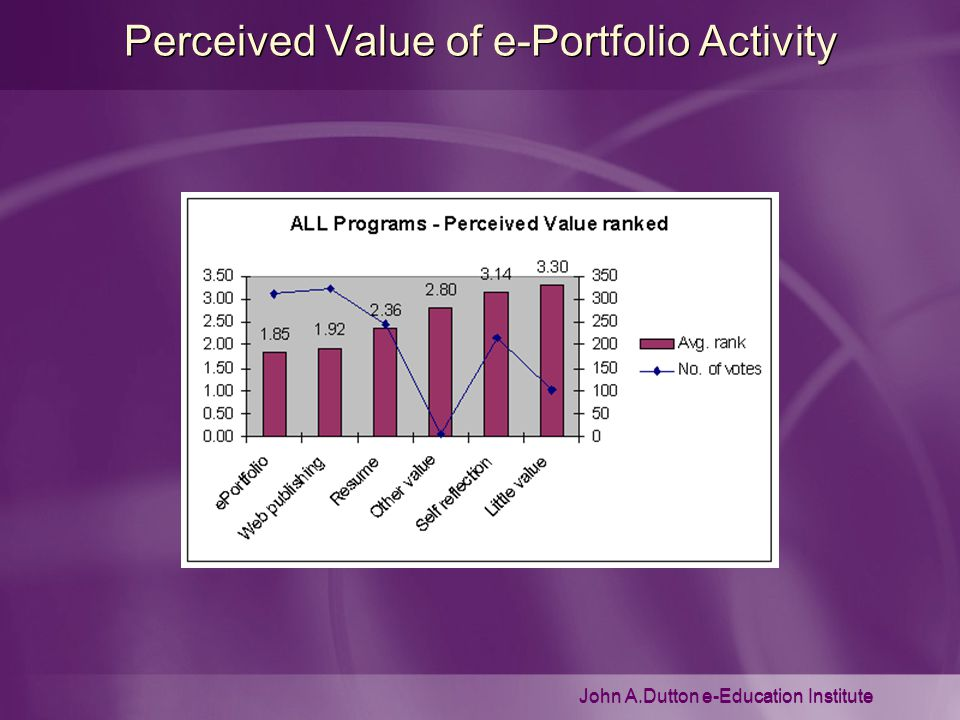 John A.Dutton e-Education Institute Perceived Value of e-Portfolio Activity