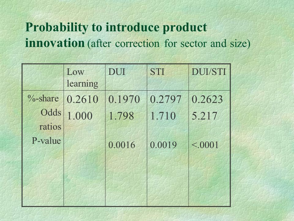 Probability to introduce product innovation (after correction for sector and size) Low learning DUISTIDUI/STI %-share Odds ratios P-value 0.2610 1.000 0.1970 1.798 0.0016 0.2797 1.710 0.0019 0.2623 5.217 <.0001
