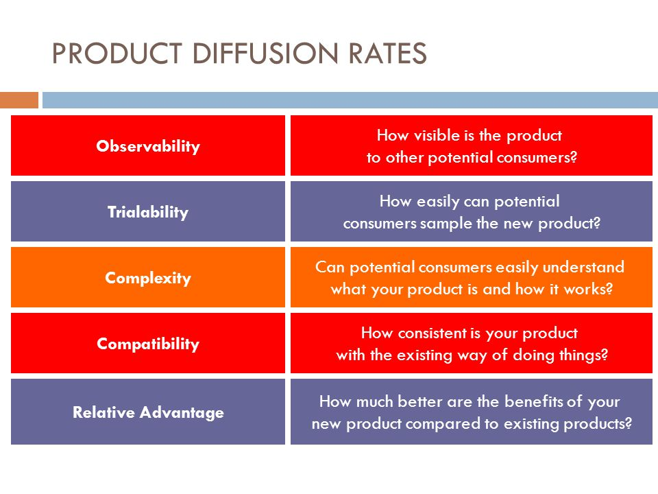 PRODUCT DIFFUSION RATES Observability How visible is the product to other potential consumers? Trialability How easily can potential consumers sample