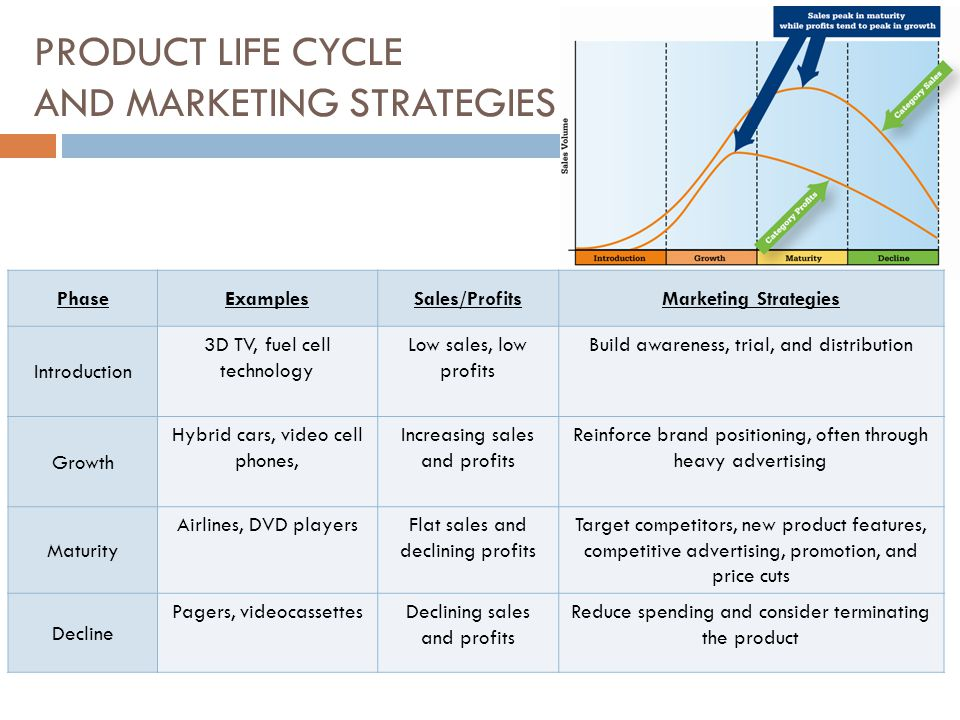PRODUCT LIFE CYCLE AND MARKETING STRATEGIES PhaseExamplesSales/ProfitsMarketing Strategies Introduction 3D TV, fuel cell technology Low sales, low pro