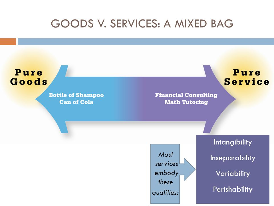 GOODS V. SERVICES: A MIXED BAG Intangibility Inseparability Variability Perishability Most services embody these qualities :