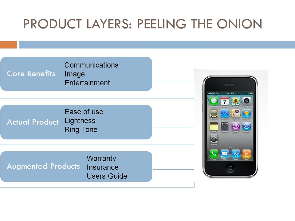 PRODUCT LAYERS: PEELING THE ONION Core Benefits Actual Product Augmented Products Communications Image Entertainment Ease of use Lightness Ring Tone W