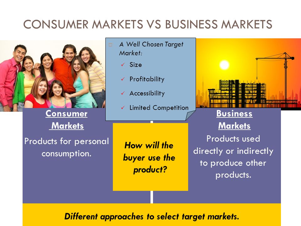 CONSUMER MARKETS VS BUSINESS MARKETS How will the buyer use the product? Consumer Markets Business Markets Products for personal consumption. Products